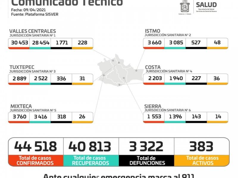 Oaxaca registra 44 defunciones en 24 horas por Covid-19