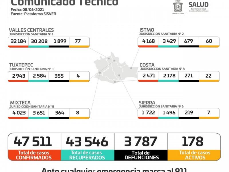 Oaxaca registra 54 casos nuevos de Covid-19