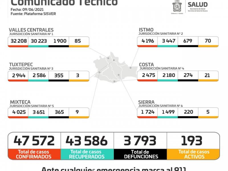 Oaxaca registra 61 casos nuevos de Covid-19