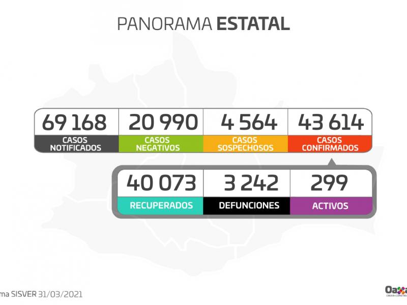 Oaxaca registra 75 casos nuevos de Covid-19