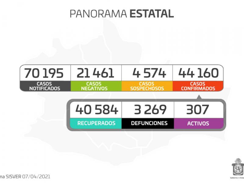 Oaxaca registra 97 casos nuevos de Covid-19