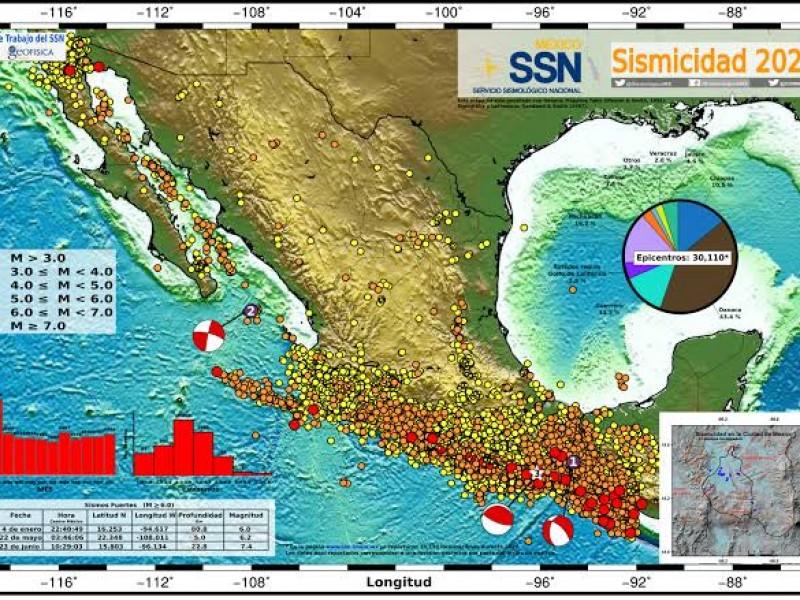 Oaxaca registra el 60% de sismicidad nacional