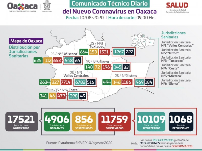 Oaxaca reporta 11,759 casos de Covid-19, 1,186 en Istmo