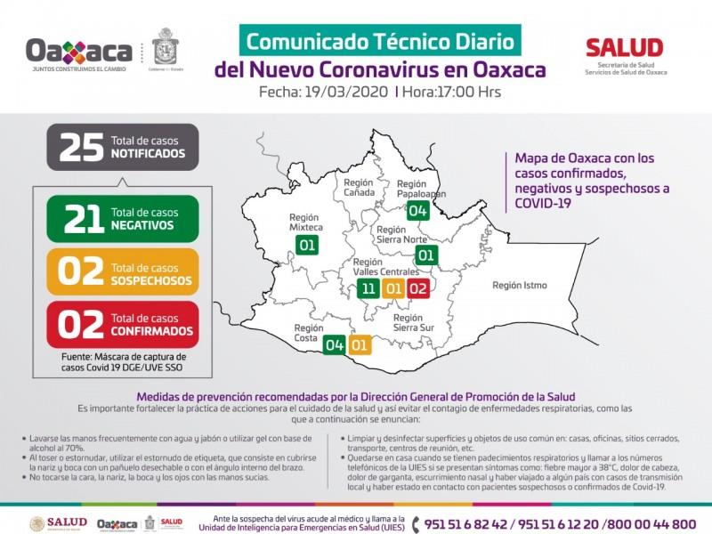 Oaxaca se mantiene con dos casos confirmados de COVID-19