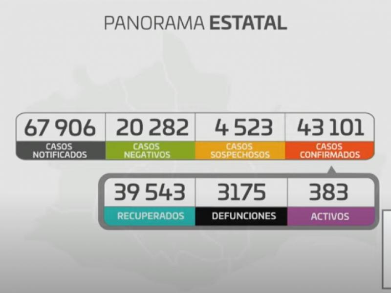 Oaxaca suma 100 casos nuevos de Covid-19