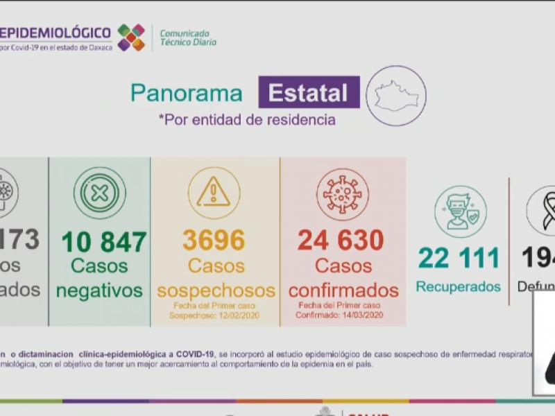 Oaxaca suma 112 casos de Covid-19 en 24 horas