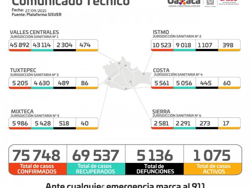 Oaxaca suma 120 casos nuevos de Covid-19
