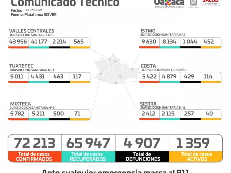 Oaxaca suma 132 casos nuevos de Covid-19