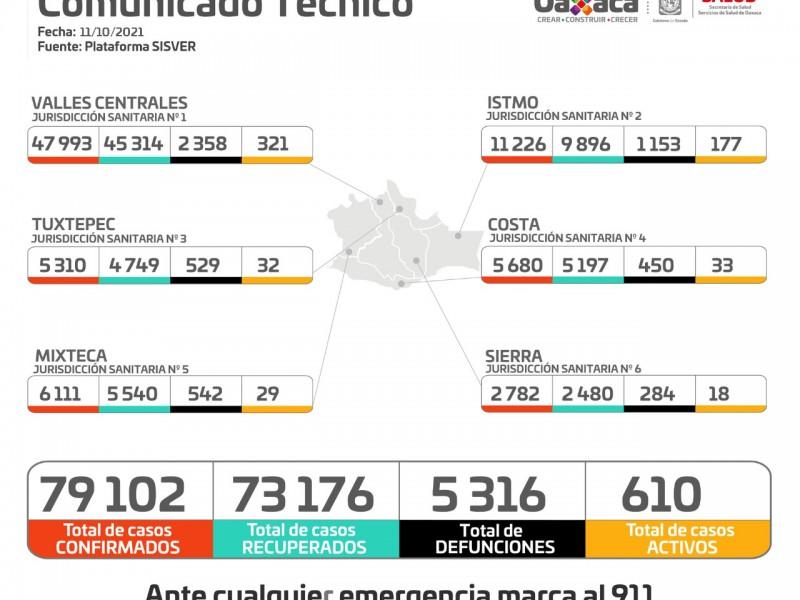Oaxaca suma 154 casos nuevos de Covid-19