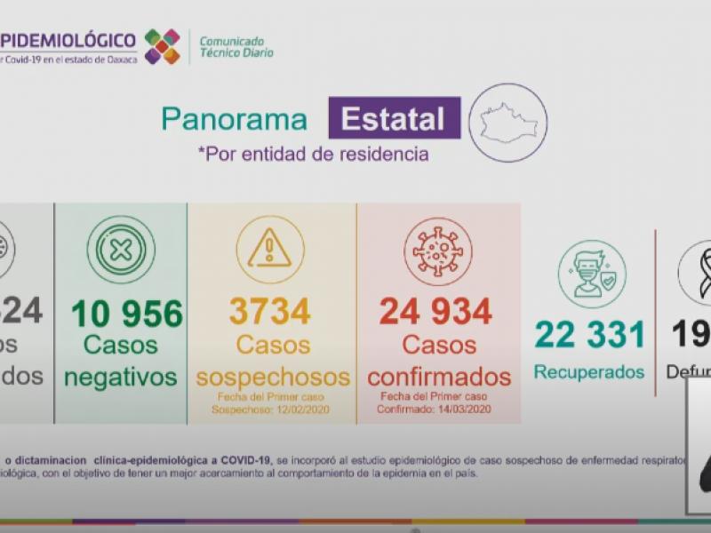 Oaxaca suma 167 casos de Covid-19 en 24 horas