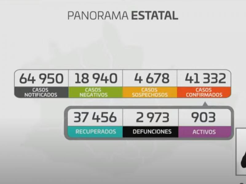 Oaxaca suma 186 casos nuevos de Covid-19