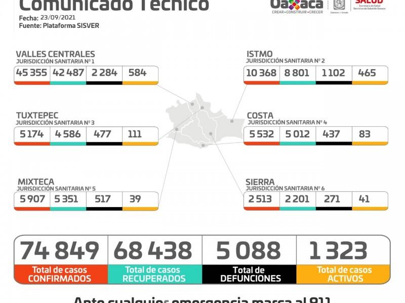 Oaxaca suma 211 casos nuevos de Covid-19