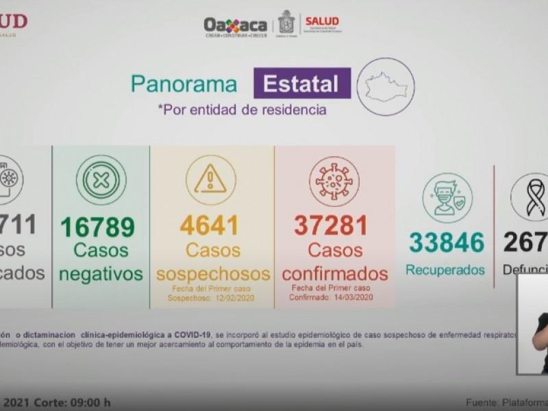 Oaxaca suma 255 casos de Covid-19 en 24 horas