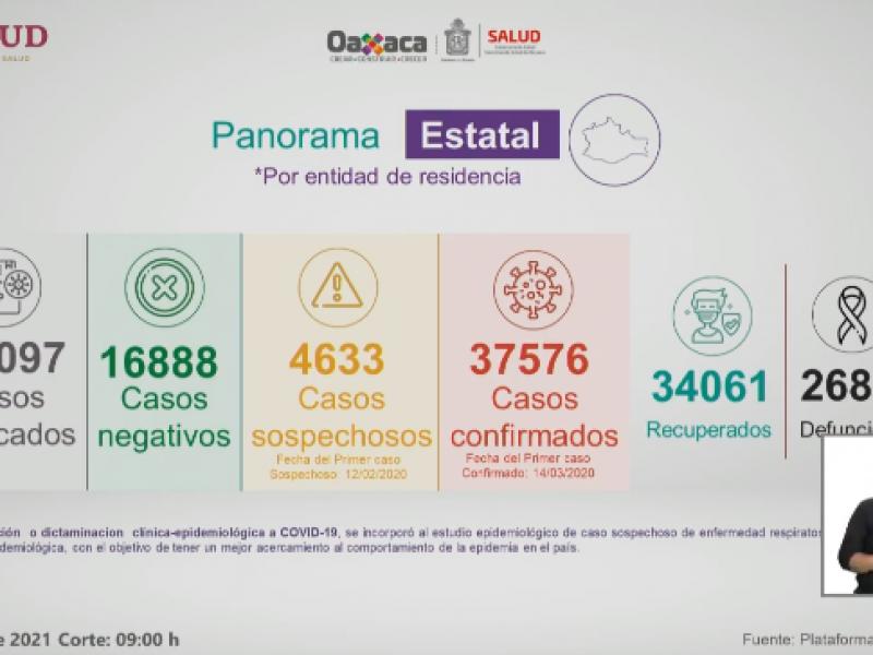 Oaxaca suma 295 casos de Covid-19 en 24 horas