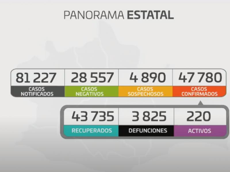 Oaxaca suma 31 casos de Covid-19