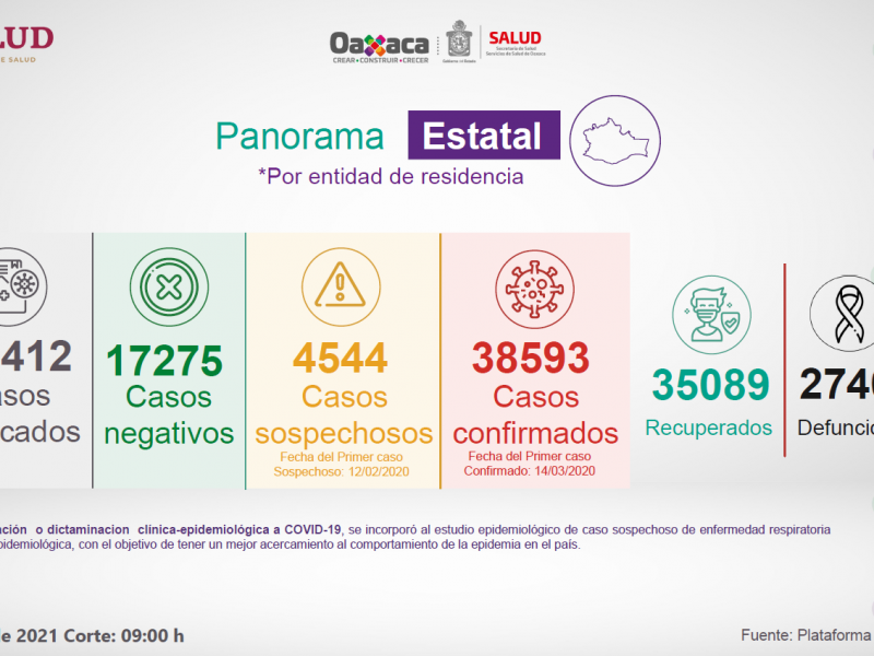 Oaxaca suma 339 casos de Covid-19 en 24 horas