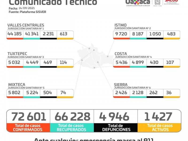 Oaxaca suma 388 casos nuevos de Covid-19