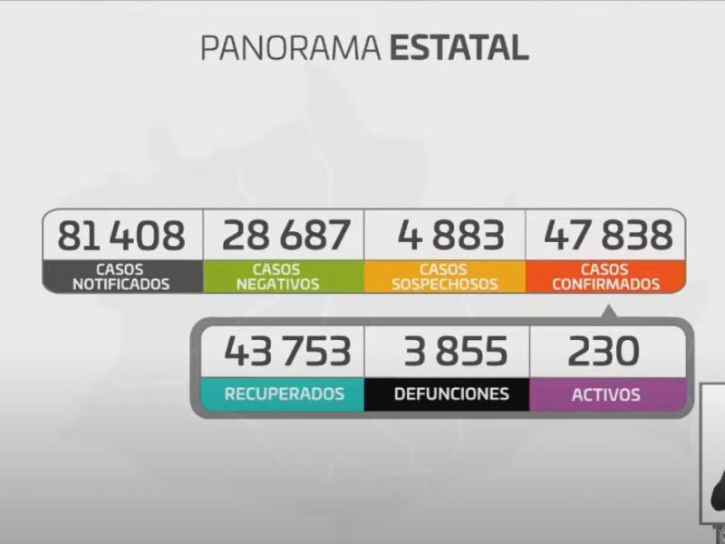 Oaxaca suma 58 casos de Covid-19