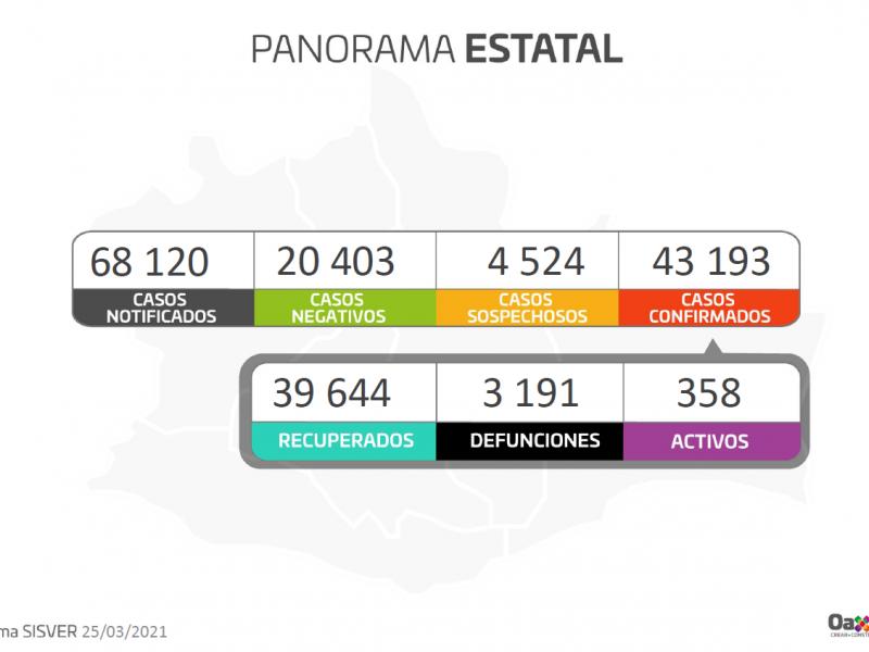Oaxaca suma 92 casos nuevos de Covid-19