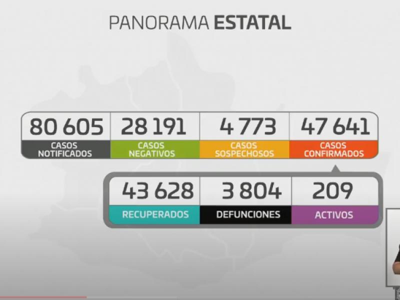 Oaxaca supera las 3 mil 800 defunciones por Covid-19