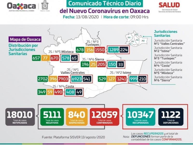 Oaxaca supera los 12 mil contagios de Covid-19