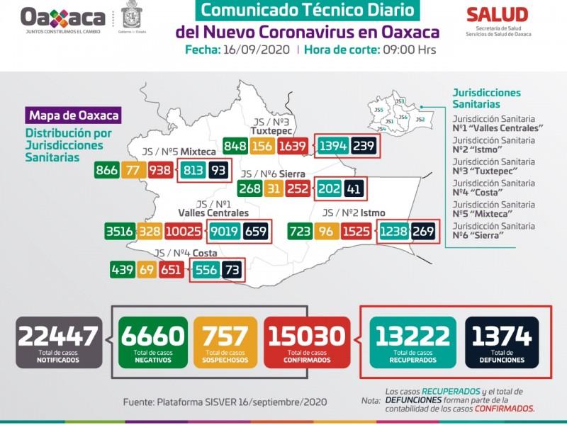 Oaxaca supera los 15 mil casos de Covid-19