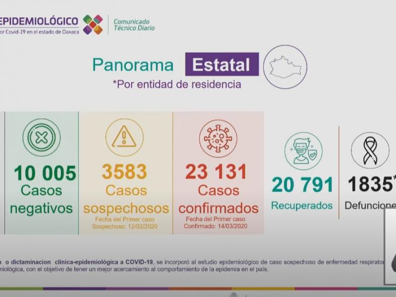 Oaxaca supera los 23 mil casos de Covid-19