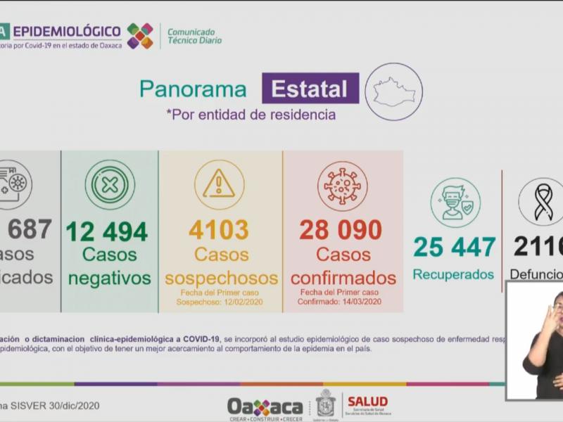 Oaxaca supera los 28 mil casos confirmados de Covid-19