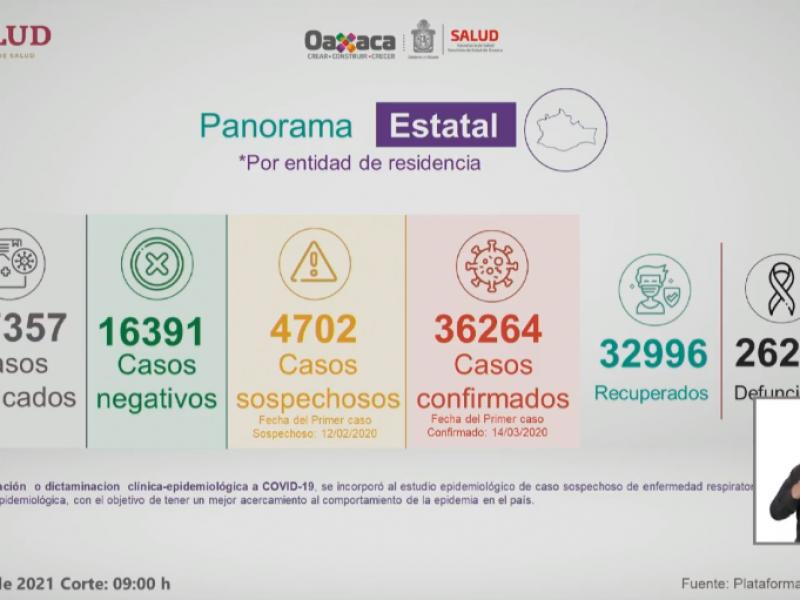 Oaxaca supera los 36 mil casos de Covid-19