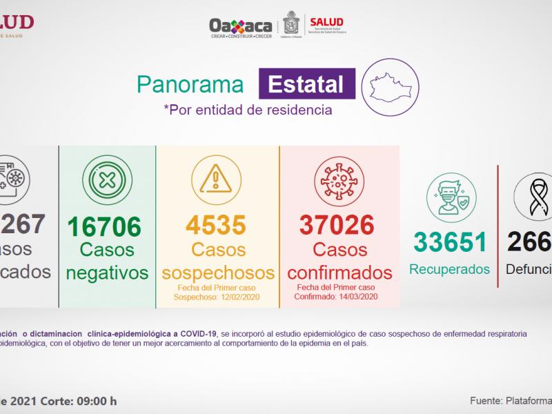 Oaxaca supera los 37 mil casos de Covid-19