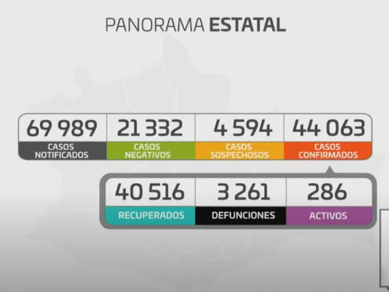 Oaxaca supera los 44 mil casos de Covid-19