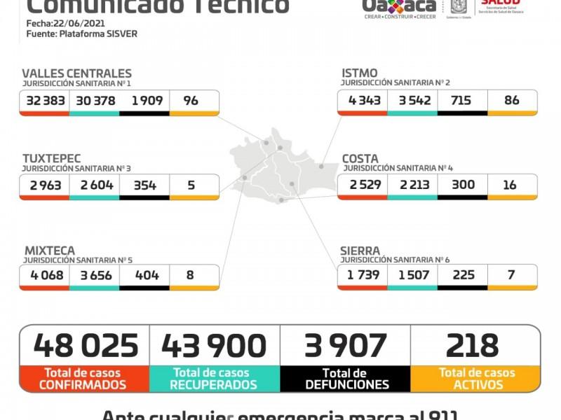 Oaxaca supera los 48 mil casos de Covid-19
