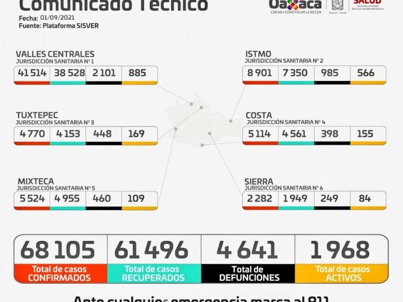 Oaxaca supera los 68 mil casos de Covid-19
