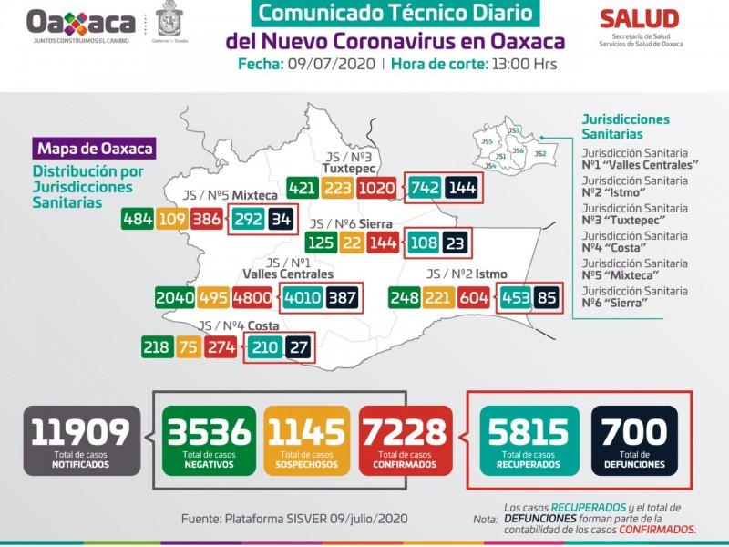 Oaxaca supera los 7 mil casos y 700 defunciones; Covid-19