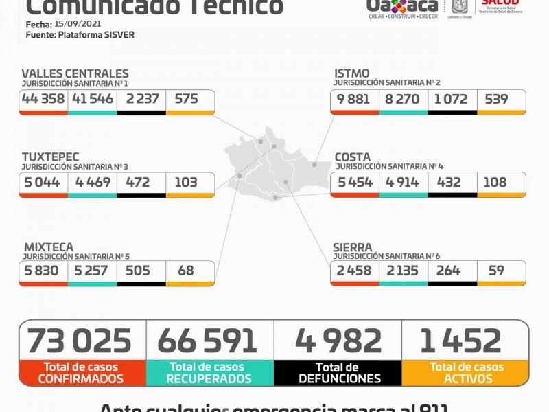 Oaxaca supera los 73 mil casos de Covid-19