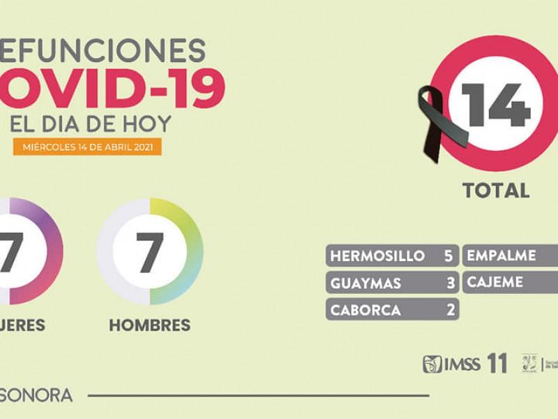 Ocho casos y tres muertes más por Covid-19 en Guaymas