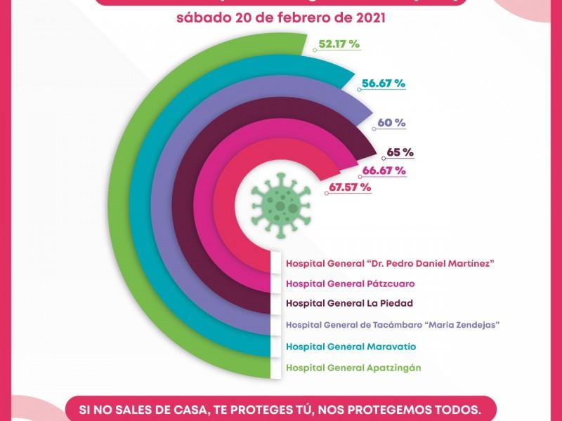 Ocupación de camas COVID-19, arriba del 50% en 7 hospitales