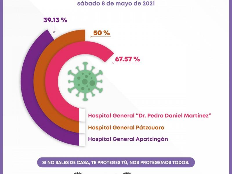 Ocupación hospitalaria COVID-19 al 57.5% en Uruapan