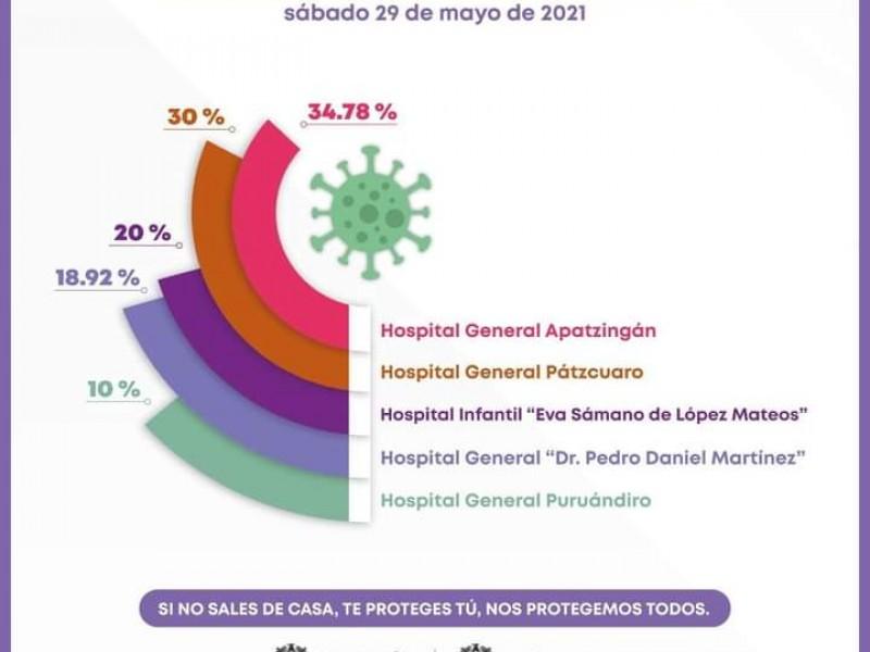 Ocupación hospitalaria en Michoacán por COVID-19, debajo del 25%