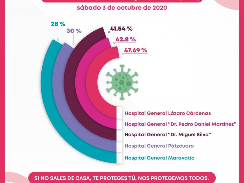 Ocupación hospitalaria en Michoacán por debajo del 50%