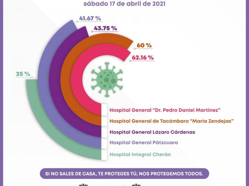 Ocupación hospitalaria en Uruapan al 62%