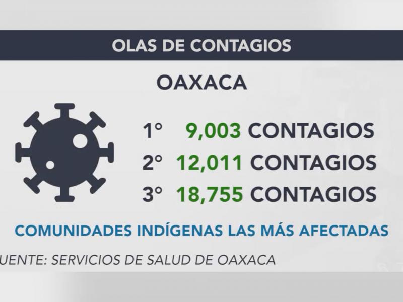 Olas de Covid-19 acumulan 40 mil nuevos contagios en Oaxaca