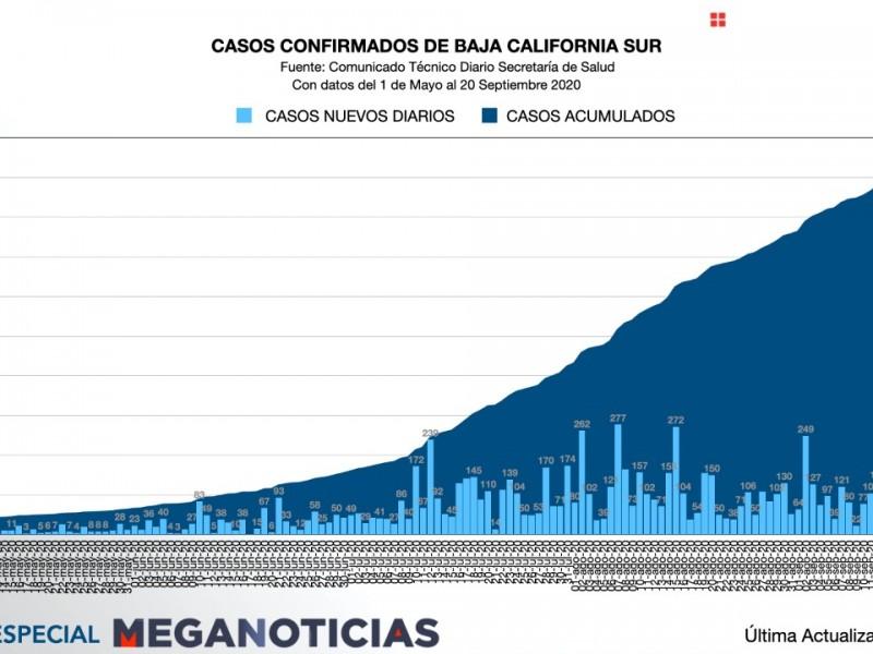 Panorama covid-19 en BCS, a seis meses de la pandemia
