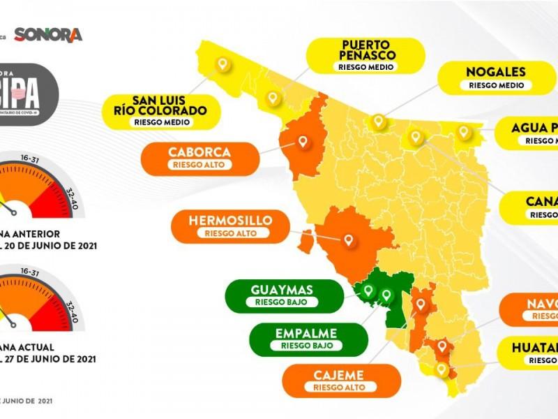 Pasan a riesgo alto por COVID-19 cuatro municipios de Sonora