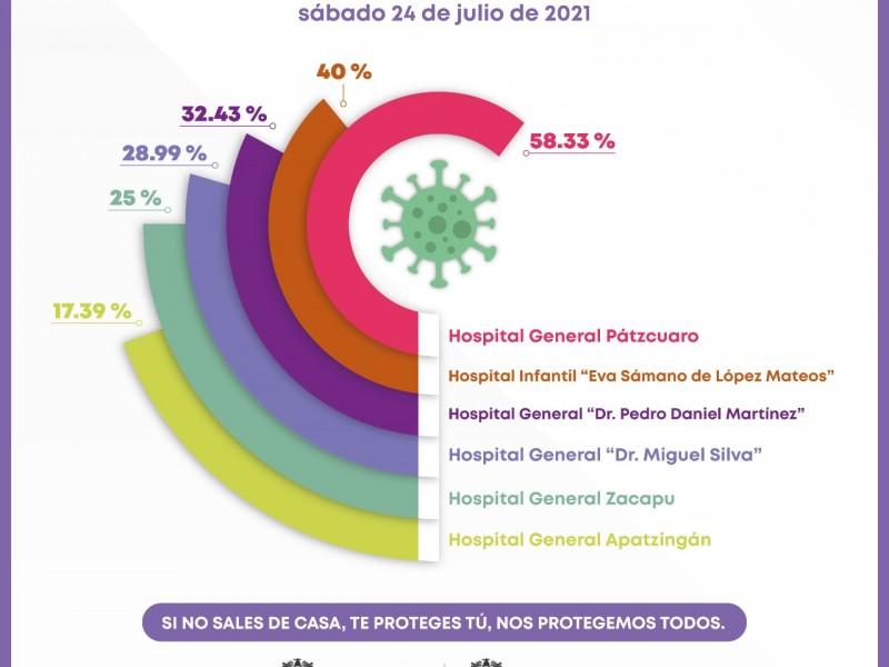 Pátzcuaro, con el hospital de mayor demanda por Covid 19