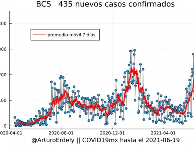 Pico de contagios en BCS podría haberse evitado: Ximénez-Fyvie