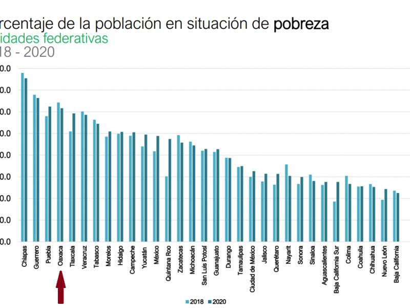 Política de desarrollo resulta contra la pobreza en Oaxaca