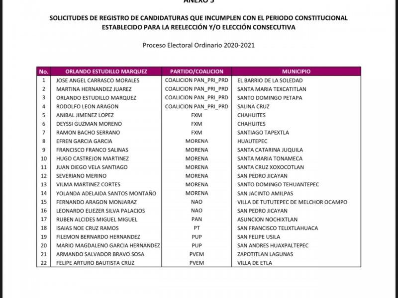 Presenta  IEEPCO lista de candidatos que incumplen con registros