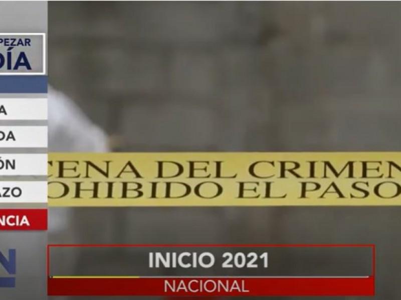 Primer fin de semana del año... 210 homicidios en México