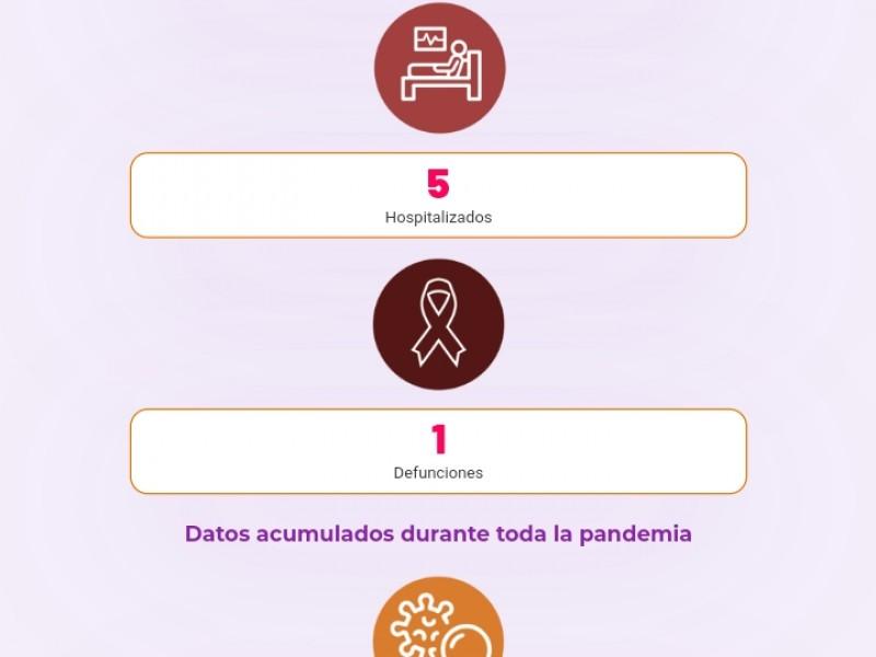 Publicarán datos actualizados de COVID-19 en Sonora